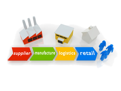 Manufacturers | website & marketing services